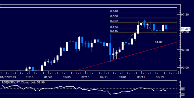 Forex_USDJPY_Technical_Analysis_03.21.2013_body_Picture_5.png, USD/JPY Technical Analysis 03.21.2013