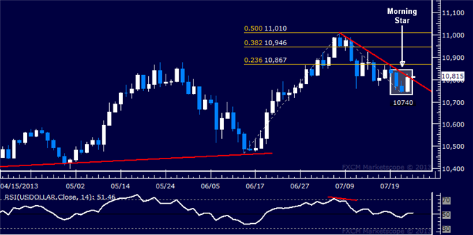 Forex_US_Dollar_Recovery_Clues_Emerge_SP_500_Pulls_Back_from_1700_body_Picture_5.png, US Dollar Recovery Clues Emerge, S&P 500 Pulls Back from 1700