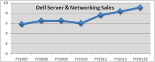Dell Server Sales