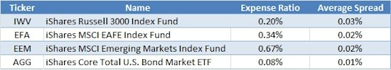 Fidelity Funds Summary