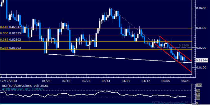 EUR/GBP Technical Analysis – Stalling at Trend Line Support