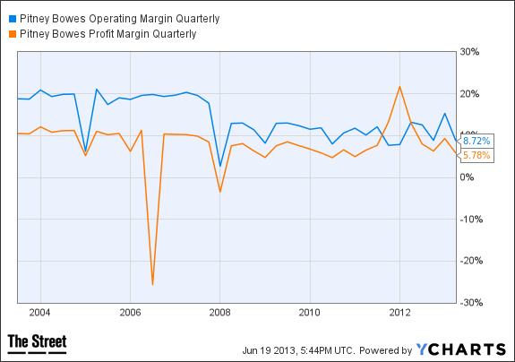 PBI Operating Margin Quarterly Chart