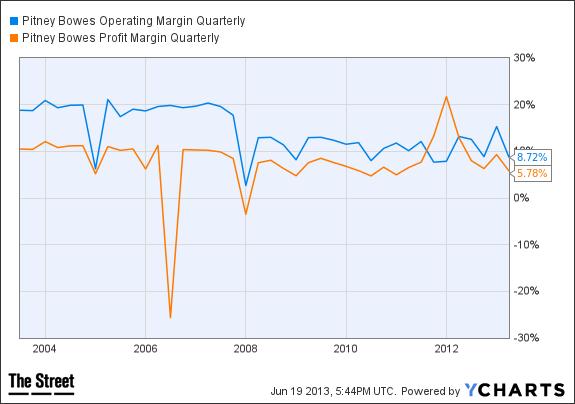 PBI Operating Margin Quarterly Chart
