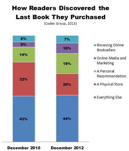 Codex_Group_How_Readers_Find_Books2.JPG