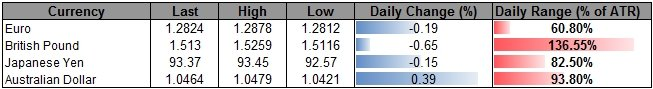 Forex_USD_to_Benefit_from_Faster_Job_Growth-_AUD_Carves_Lower_High_body_ScreenShot119.png, USD to Benefit from Faster Job Growth- AUD Carves Lower Hig...