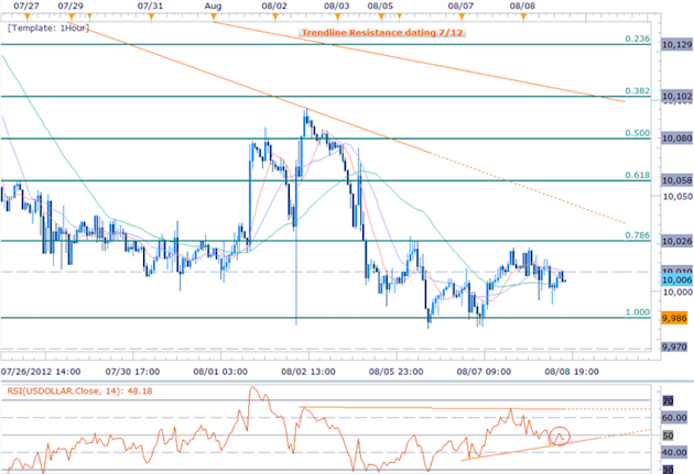 USD_Index_Range_Narrows_Just_Above_Critical_Support-_China_CPI_on_Tap_body_Picture_2.png, USD Index Range Narrows Just Above Critical Support- China CPI on Tap