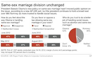 Graphic shows AP-GfK poll results on same-sex marriage and politics