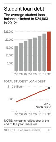House backs variable rate student loans