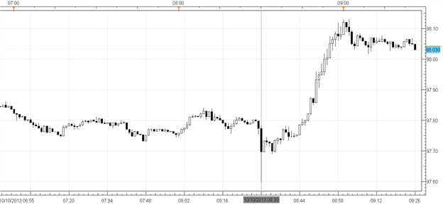 USDJPY_Volatile_After_Claims_-_Fiscal_Headlines_Overshadow_Data_body_Picture_1.png, USD/JPY Volatile After Claims Jump to 374K - Fiscal Headlines Erup...