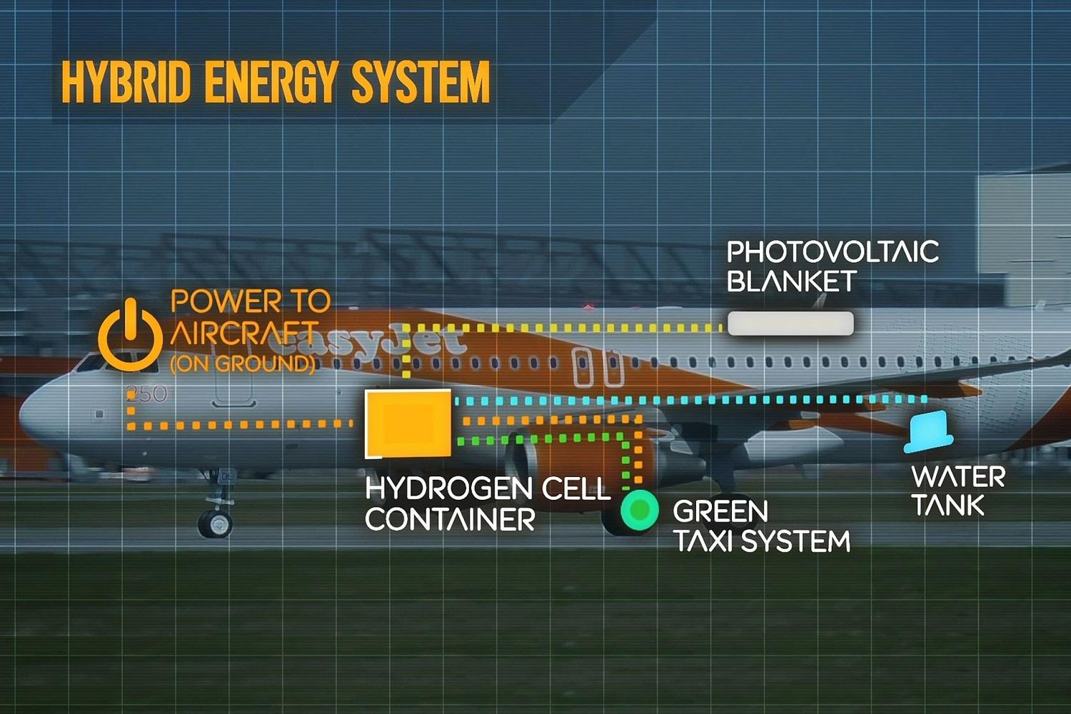 EasyJet can save 50,000 tons of CO2 annually with a hydrogen-hybrid plane