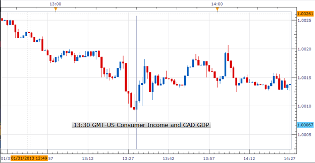 Forex_US_Consumer_Income_Grew_By_the_Most_in_Eight_Years_USDCAD_Bullish_body_Picture_1.png, Forex: US Consumer Income Grew By the Most in Eight Years;...