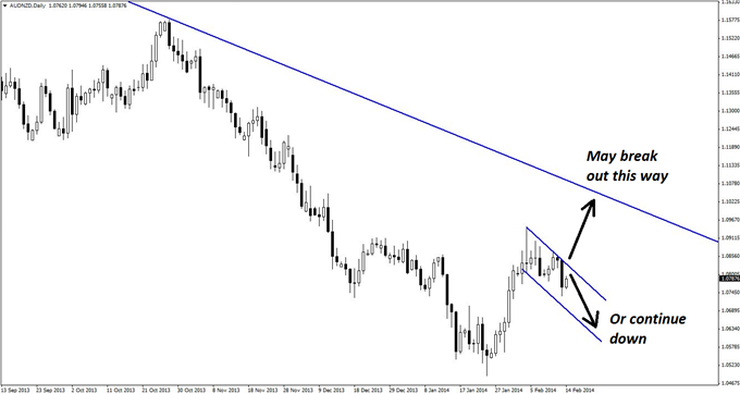 A_Nimble_Trend_Trade_in_AUDNZD_body_GuestCommentary_KayeLee_February14A_2.png, A Nimble Trend Trade in AUD/NZD