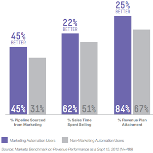 Embrace the Era of Marketing Automation image marketo11