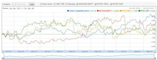 Best  And Worst Performing Cloud Computing Stocks Through Q3, 2013 image cloud index for a year