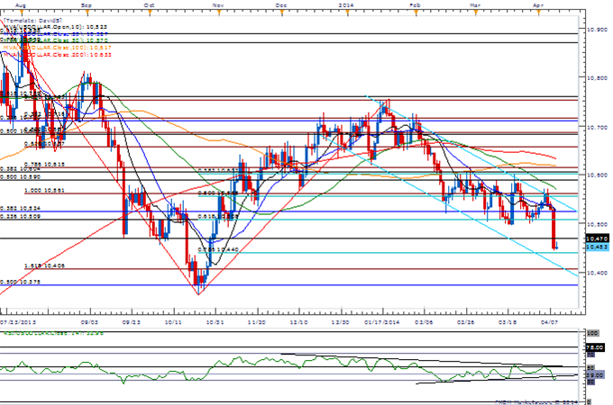 USDOLLAR-May-Fail-to-Benefit-from-FOMC-Minutes--AUDUSD-Eyes-0.9400_body_Picture_3.png, USDOLLAR May Fail to Benefit from FOMC Minutes- AUD/USD Eyes 0....