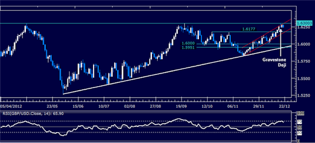 Forex_Analysis_GBPUSD_Classic_Technical_Report_12.21.2012_body_Picture_1.png, Forex Analysis: GBP/USD Classic Technical Report 12.21.2012