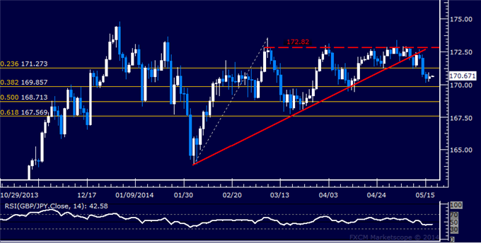 GBP/JPY Technical Analysis – Support Seen Below 170.00