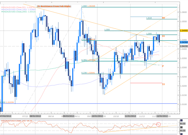 Forex_GBP_AUD_Scalps_in_Focus_Amid_Ranging_Prices-_BoE-RBA_on_Tap_body_Picture_3.png, Forex: GBP, AUD Scalps in Focus Amid Ranging Prices- BoE, RBA on...
