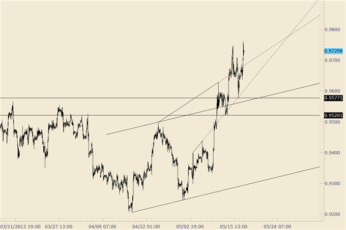 How_to_Trade_Fast_Moving_US_Dollar_Pairs_Next_Week_body_usdchf_1.png, How to Trade Fast Moving US Dollar Pairs Next Week