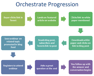 Social Media & Content Marketing Calibration, Part 1: Get Your Story Straight image Orechestrate Progression