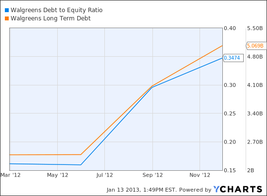 WAG Debt to Equity Ratio Chart