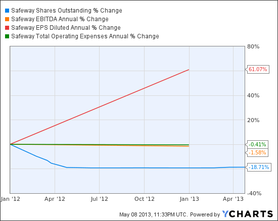 SWY Shares Outstanding Chart