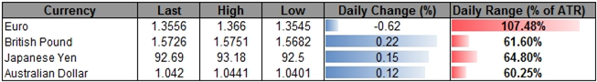 Forex_USD_Poised_for_Correction-_AUD_Outlook_Hinges_on_RBA_Meeting_body_ScreenShot225.png, USD Poised for Correction- AUD Outlook Hinges on RBA Meetin...