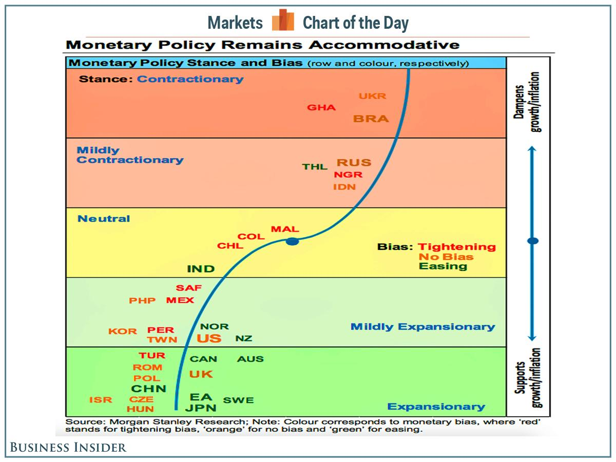 The state of global monetary policy in one chart