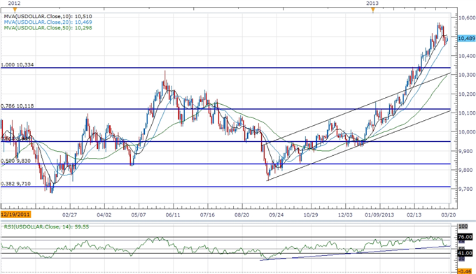 Forex_USD_to_Rally_on_FOMC_Policy-_JPY_Weakness_to_Accelerate_body_ScreenShot082.png, USD to Rally on FOMC Policy- JPY Weakness to Accelerate