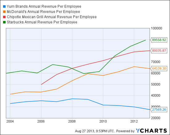 YUM Annual Revenue Per Employee Chart