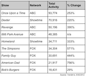 'Once Upon a Time' Breaks GetGlue Record