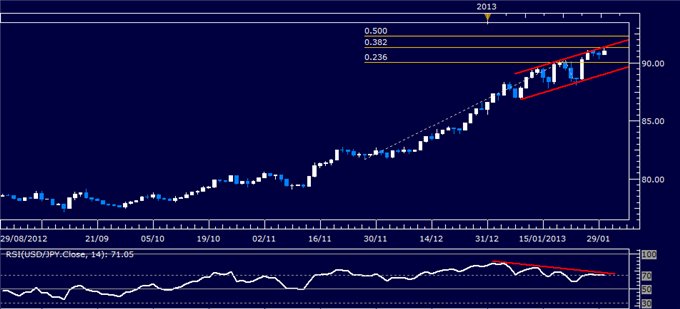Forex_Analysis_USDJPY_Classic_Technical_Report_01.30.2013_body_Picture_1.png, Forex Analysis: USD/JPY Classic Technical Report 01.29.2013