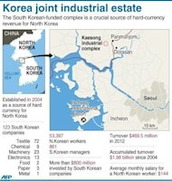 Graphic factfile on the Kaesong complex, a Seoul-invested industrial state inside North Korea. North Korea said Tuesday it would allow South Korean businessmen to visit their plants in a shuttered joint economic zone, but declined Seoul's offer of official working-level talks on the complex