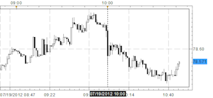 Japanese_Yen_Rallies_After_Bevy_of_Disappointing_US_Data_body_Picture_1.png, Japanese Yen Rallies After Bevy of Disappointing US Data