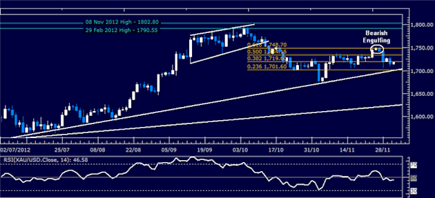 Commodities_Greece_Buyback_Triggers_Rally_ISM_Report_Now_in_Focus__body_Picture_3.png, Commodities: Greece Buyback Triggers Rally, ISM Report Now in F...
