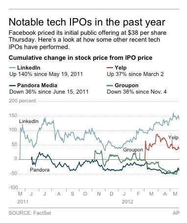 Graphic shows stock performance of technology companies that have had initial public offerings in the past year