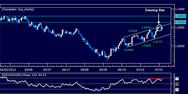 AUDUSD_Classic_Technical_Report_08.02.2012_body_Picture_5.png, AUDUSD Classic Technical Report 08.02.2012