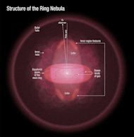 This illustration depicts a sideways view of the Ring Nebula, as deduced by astronomers using new Hubble observations. The doughnut-shaped feature in the center of the graphic is the main ring. The lobes above and below the ring comprise a foot
