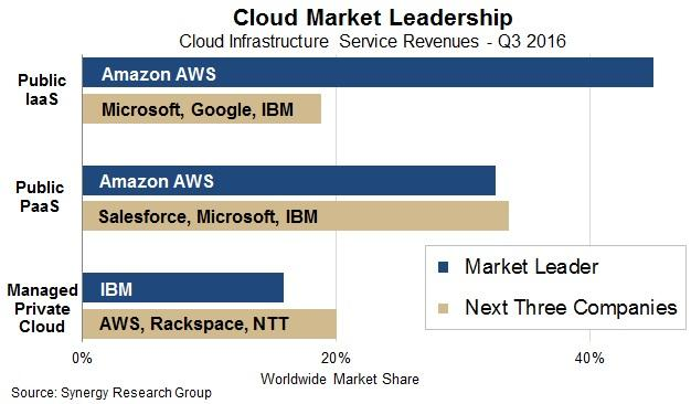 The Past and Future of Cloud Computing