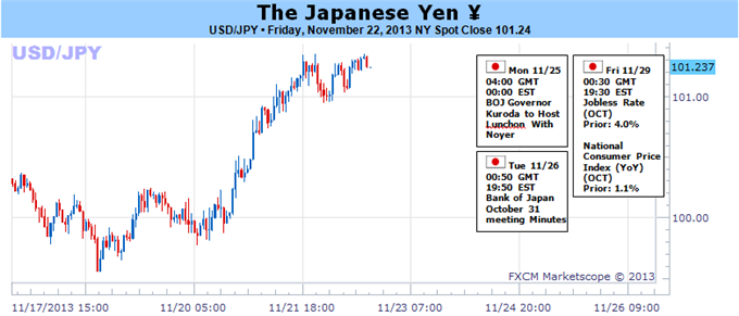 Yen_to_Extend_Losses_as_Stagnant_Price_Growth_Undermines_BoJ_Pledge_body_112233.png, Yen to Extend Losses as Stagnant Price Growth Undermines BoJ Pled...