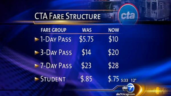 CTA fare hike means higher price for passes as student fare goes down