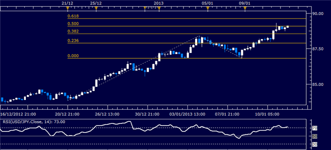 Forex_Analysis_USDJPY_Classic_Technical_Report_01.11.2013_body_Picture_1.png, Forex Analysis: USD/JPY Classic Technical Report 01.11.2013