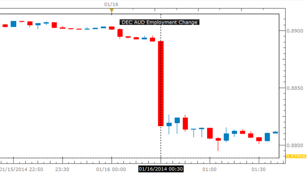 Forex_AUDUSD_to_Carve_Lower_High_on_Dismal_Employment_Report_body_Picture_1.png, AUDUSD to Carve Lower High on Dismal Employment Report