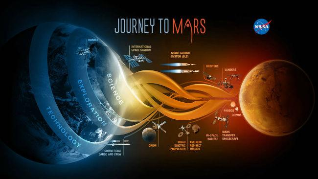 Why Is Congress So Down On NASA's 'Journey To Mars?'