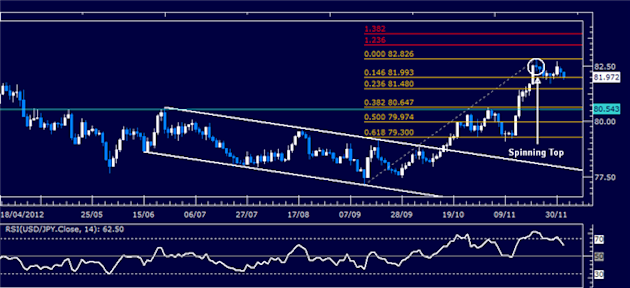 Forex_Analysis_USDJPY_Classic_Technical_Report_12.04.2012_body_Picture_1.png, Forex Analysis: USD/JPY Classic Technical Report 12.04.2012