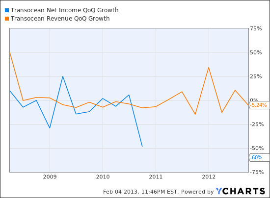 RIG Net Income QoQ Growth Chart