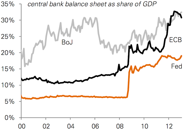 Comparative central bank balance sheets