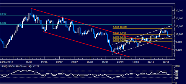 Forex_Analysis_SP_500_Chart_Setup_Hints_US_Dollar_Support_to_Hold_body_Picture_4.png, Forex Analysis: S&P 500 Chart Setup Hints US Dollar Support to H...