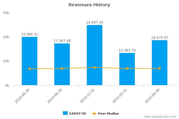 Airbus Group SE Earnings Q2, 2015