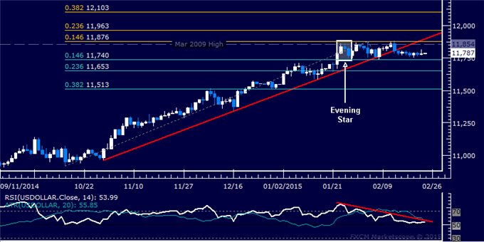 US Dollar Technical Analysis: Oscillating at Channel Floor